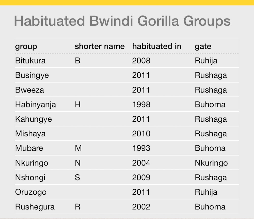 bwindi_gorilla_groups