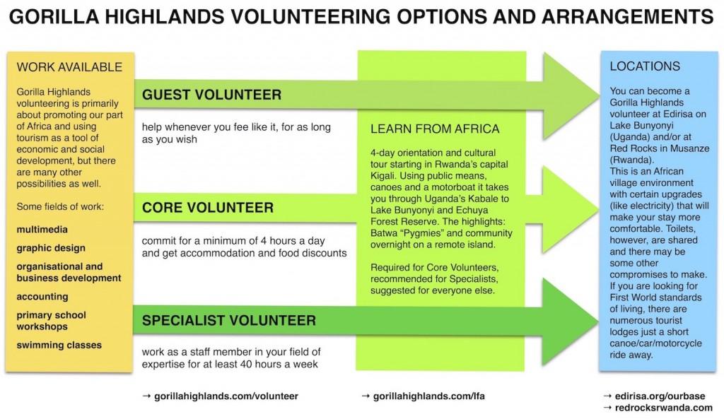 Gorilla Highlands Volunteering Diagram